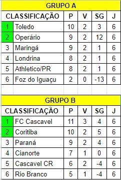 Em rodada eletrizante, Campeonato Paranaense define semifinalistas do 1º turno