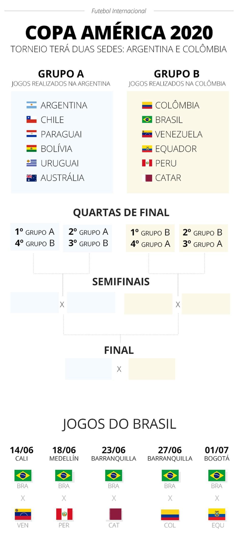 Copa América 2020: Brasil estreia contra a Venezuela; Argentina x Chile inaugura torneio